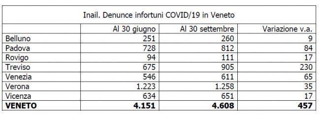 Denunce infortuni Covid-19 sul lavoro: Vicenza quarta con 651